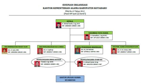 struktur organisasi 2014 (Small)